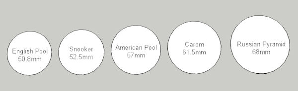 Table Buying Guide Luxury Pool Tables : Ballsizes from luxury-pool-tables.co.uk size 600 x 185 jpeg 12kB